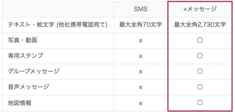 「+メッセージ」で送受信できる主な内容