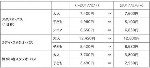 ユニバーサル・スタジオ・ジャパン(USJ)は2017年2月8日から1日券「スタジオ・パス」の価格を7600円に値上げ