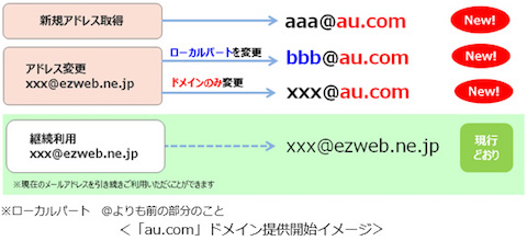 auはメールアドレスの新ドメイン「au.com」を5月15日から提供開始