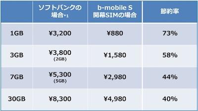 日本通信「b-mobile S 開幕SIM」の料金プラン