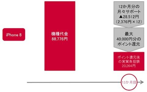 ドコモはiPhone8/8 Plusの購入者に最大4万円分のポイントを還元する「機種変更応援プログラムプラス」を提供開始