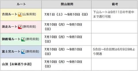 富士山「2017年登山シーズン(5合目~山頂)」