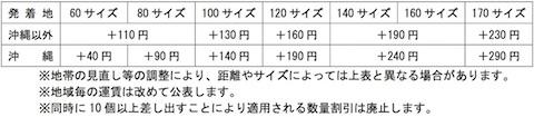 日本郵政は引き続き安定的なサービスを維持するため宅配便「ゆうパック」の基本運賃を平均12%引き上げ