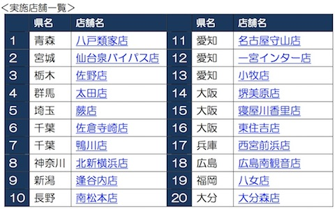 かっぱ寿司「食べ放題」は全国20店舗で実施
