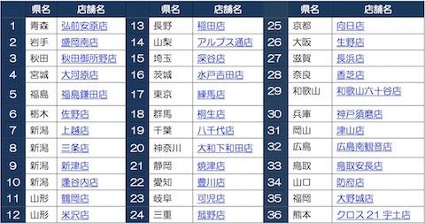 9月25日から開催されるかっぱ寿司「新・食べ放題」の実施店舗