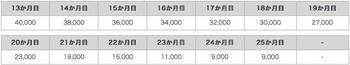 ドコモ「機種変更応援プログラムプラス」の機種変更の時期ごとの割引額