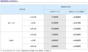 「IC早特タイプ21」の設定区間および価格