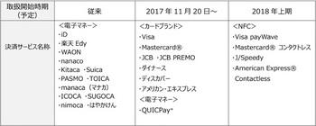マクドナルドは全国の店舗にて11月20日より「クレジットカードによる決済サービスの導入」を発表