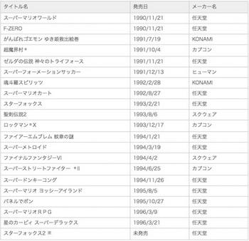「ニンテンドークラシックミニ スーパーファミコン」には21タイトルのゲームを収録