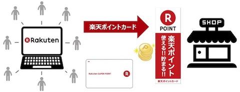 マクドナルと楽天は共通ポイントサービス「楽天ポイントカード」において提携を発表
