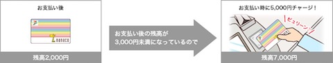 nanacoオートチャージの利用イメージ
