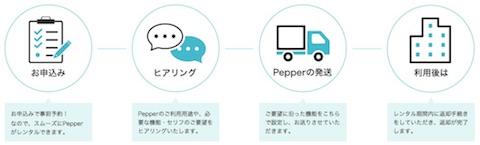 ソフトバンク「Pepper」のレンタル注文フロー