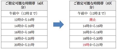 ヤマト運輸「配達時間帯の指定枠の変更」
