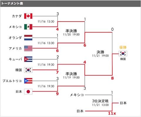 「2015WBSCプレミア12」決勝トーナメントの結果