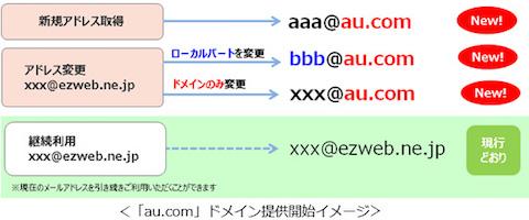 auはブランド名と統一性のある新メールドメイン「au.com」を2018年4月より提供開始