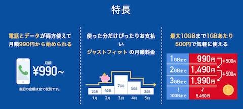 日本通信「ジャストフィットSIM」の特徴