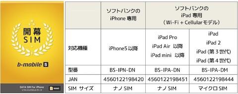 日本通信はソフトバンク回線の格安SIM「b-mobile S 開幕SIM」を3月22日より発売