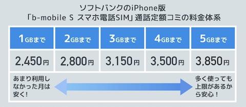 日本通信「b-mobile S スマホ電話SIM」の料金プラン