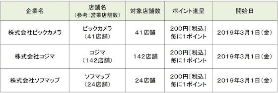 ドコモのスマホ決済サービス「d払い」がビックカメラ・コジマ・ソフマップで利用可能に