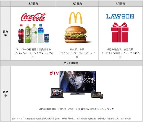 ドコモは25歳以下のスマートフォン利用者向けキャンペーン「ハピチャン」の2月から4月の特典を発表