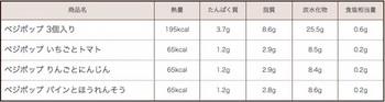 ベジポップの栄養成分(1商品あたり)