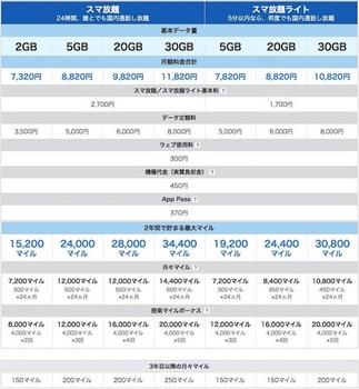 ソフトバンク「ANA Phone」の月額料金と貯まるマイル一覧