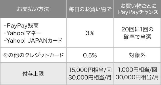 PayPayは5月8日より「PayPayボーナス」のポイント還元率を従来の0.5%から3%に引き上げることを発表