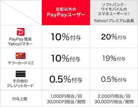 Yahoo!プレミアム会員は最大20%還元
