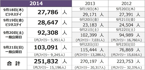 千葉・幕張メッセ「東京ゲームショウ2014」来場者数